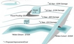 St. Charles Comprehensive Stormwater Master Plan